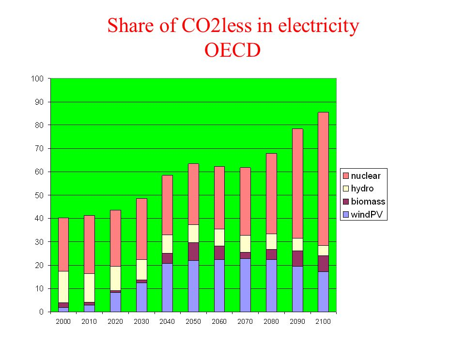 Share of CO2less in electricity OECD