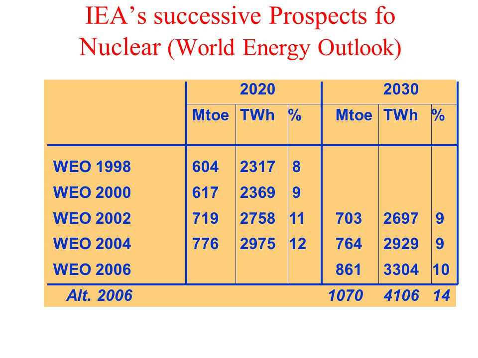 IEA's successive Prospects fo Nuclear (World Energy Outlook) 20202030 MtoeTWh% WEO 19986042317 8 WEO 20006172369 9 WEO 20027192758 117032697 9 WEO 20047762975 127642929 9 WEO 20068613304 10 Alt.