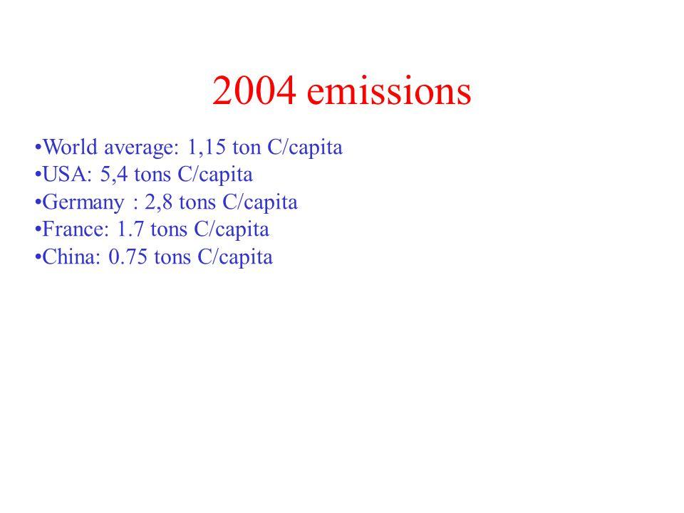 World average: 1,15 ton C/capita USA: 5,4 tons C/capita Germany : 2,8 tons C/capita France: 1.7 tons C/capita China: 0.75 tons C/capita 2004 emissions