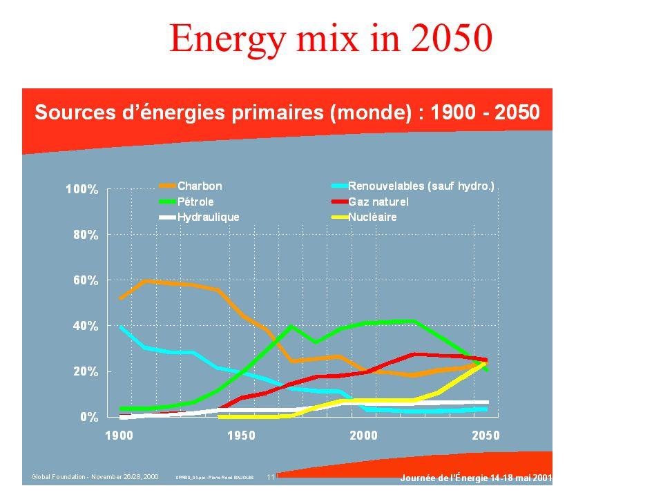 Energy mix in 2050