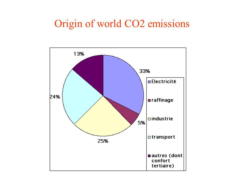 Origin of world CO2 emissions