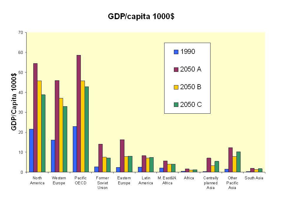 GDP/cap