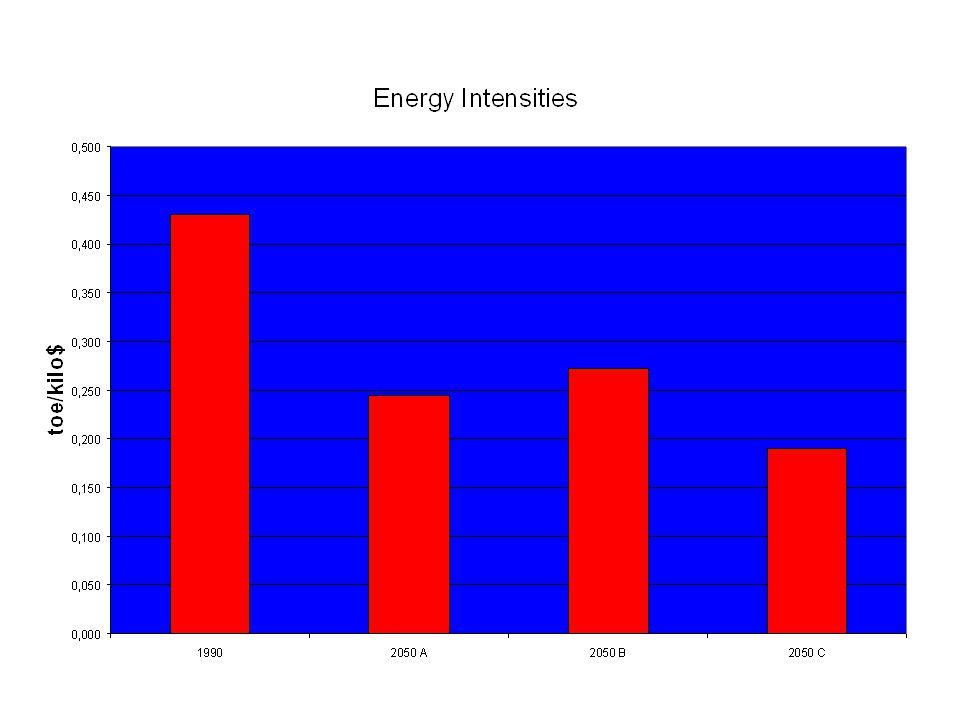 Energy intensities