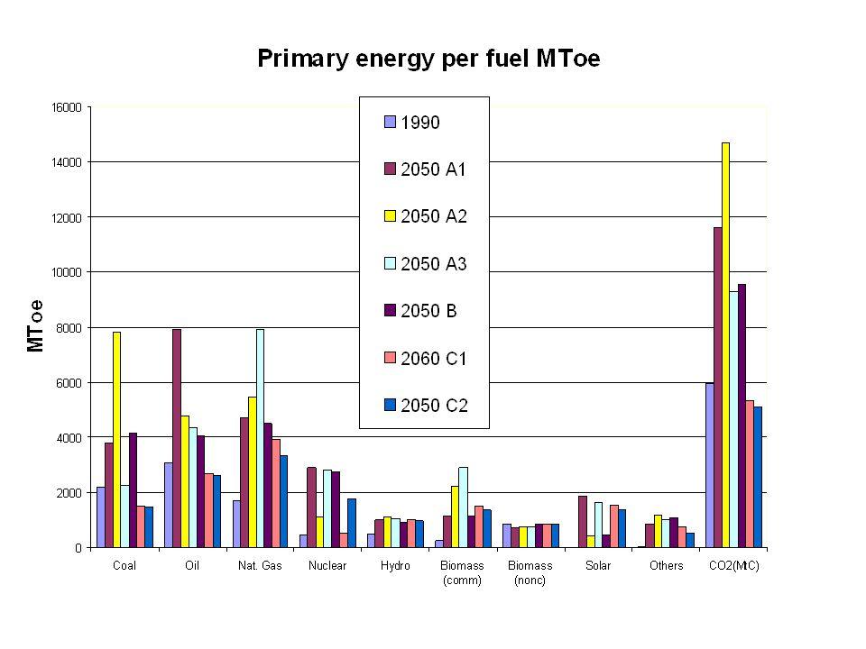 Primary energy per fuel