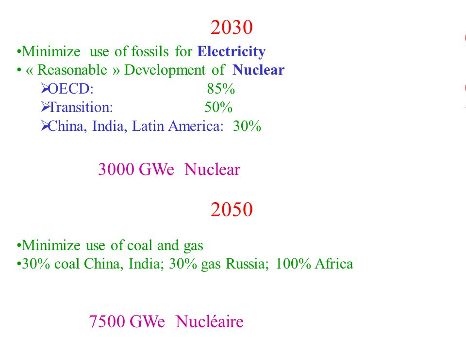 Minimize use of fossils for Electricity « Reasonable » Development of Nuclear  OECD: 85%  Transition: 50%  China, India, Latin America: 30% 3000 GWe Nuclear 2030-20502030-2050 2050 Minimize use of coal and gas 30% coal China, India; 30% gas Russia; 100% Africa 7500 GWe Nucléaire 2030