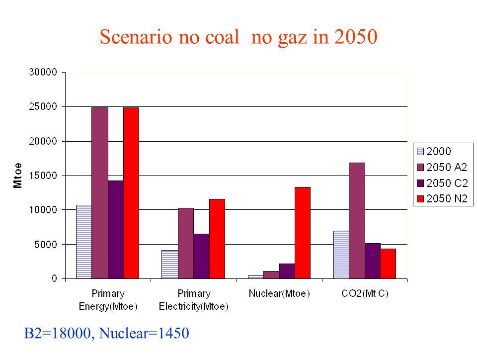 Scenario no coal no gaz in 2050 B2=18000, Nuclear=1450