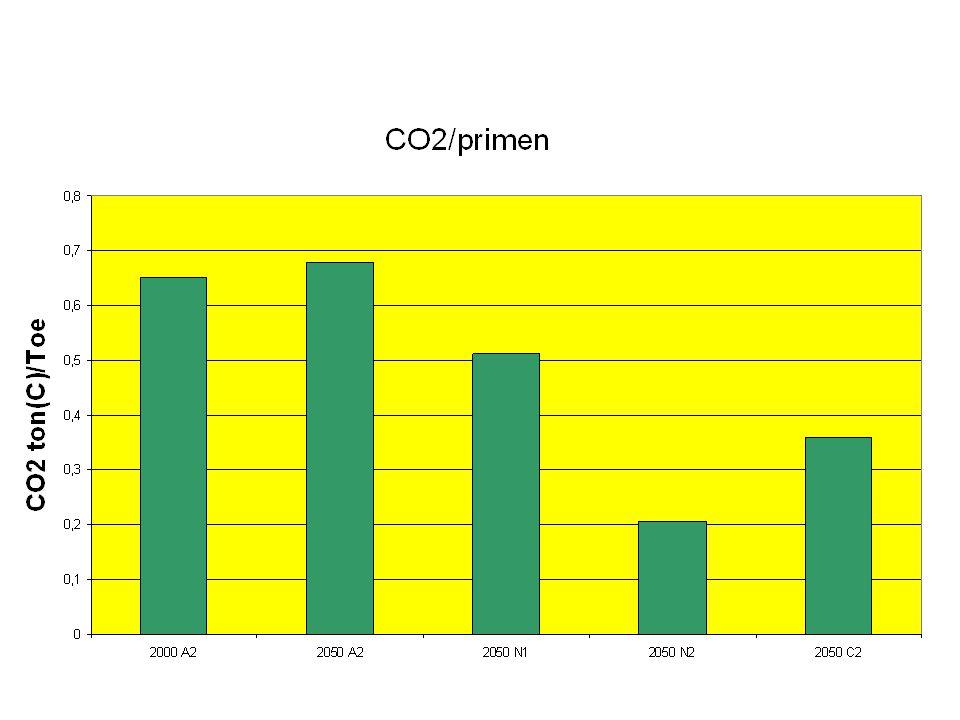 CO2/primen