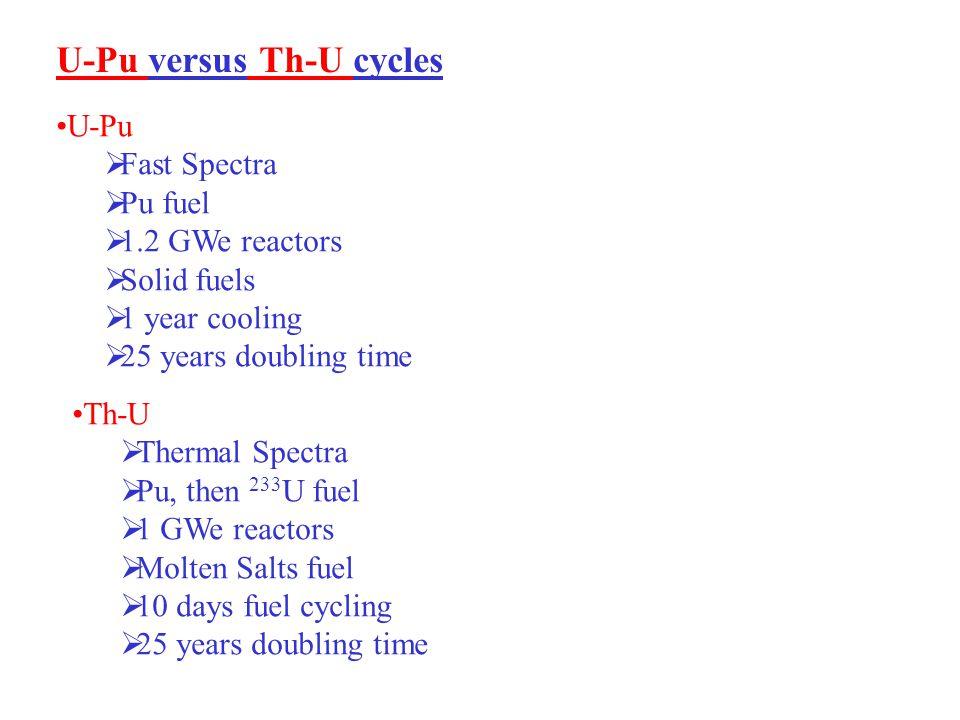 U-Pu versus Th-U cycles U-Pu  Fast Spectra  Pu fuel  1.2 GWe reactors  Solid fuels  1 year cooling  25 years doubling time Th-U  Thermal Spectra  Pu, then 233 U fuel  1 GWe reactors  Molten Salts fuel  10 days fuel cycling  25 years doubling time U-Pu vs Th-U