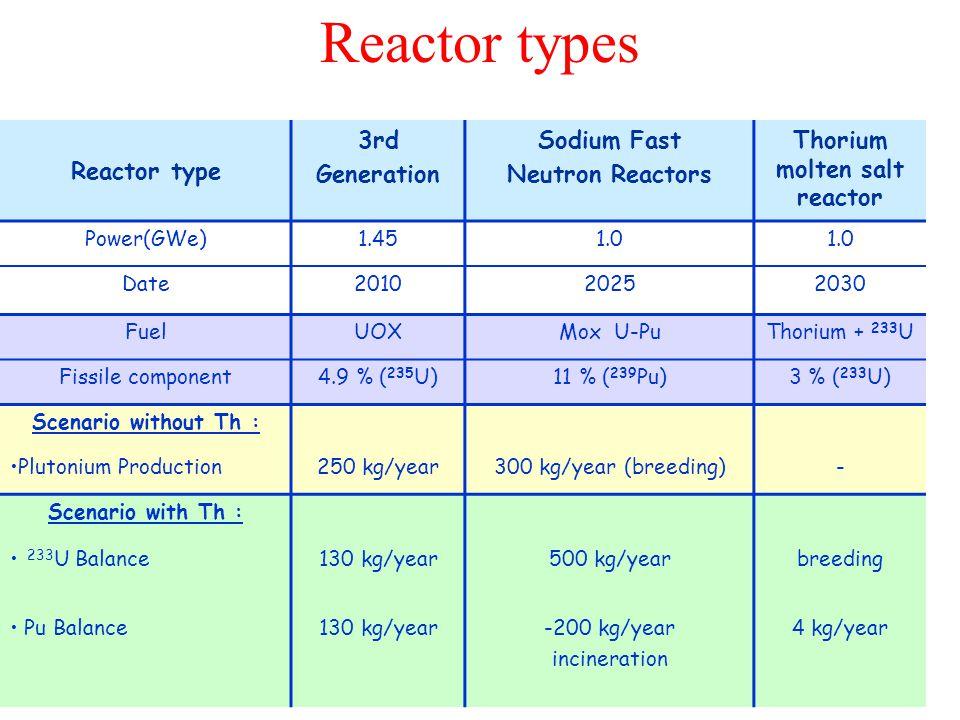 Reactor type 3rd Generation Sodium Fast Neutron Reactors Thorium molten salt reactor Power(GWe)1.451.0 Date201020252030 FuelUOXMox U-PuThorium + 233 U Fissile component4.9 % ( 235 U)11 % ( 239 Pu)3 % ( 233 U) Scenario without Th : Plutonium Production250 kg/year300 kg/year (breeding)- Scenario with Th : 233 U Balance130 kg/year500 kg/yearbreeding Pu Balance130 kg/year-200 kg/year incineration 4 kg/year Reactor types
