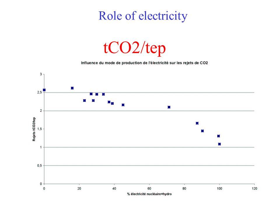 Origin of GHG emissions