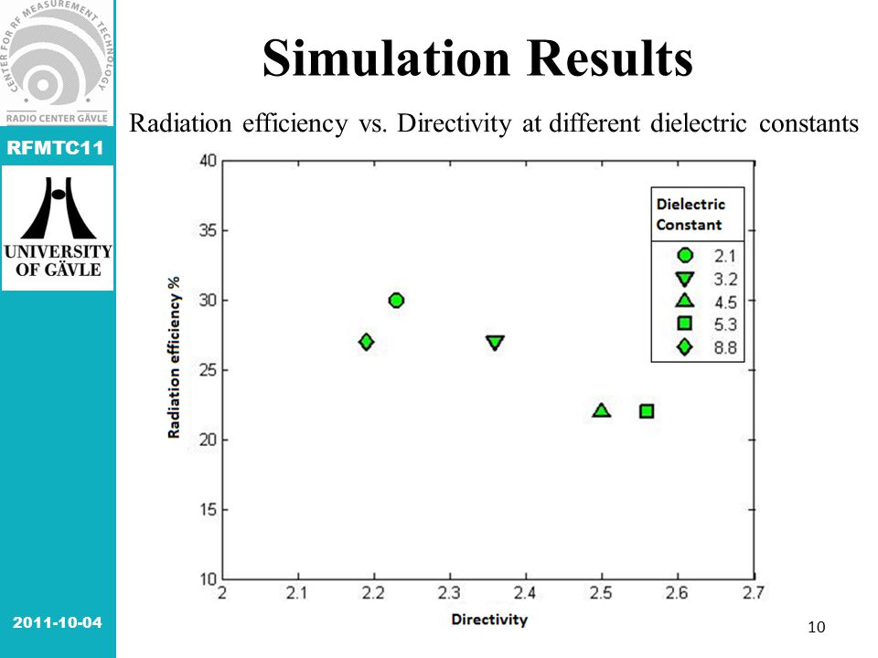 RFMTC11 10 Simulation Results Radiation efficiency vs. Directivity at different dielectric constants 2011-10-04