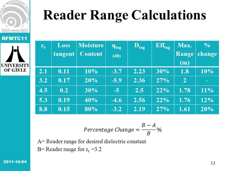 RFMTC11 Reader Range Calculations εrεr Loss tangent Moisture Content η tag (dB) D tag Eff tag Max. Range (m) % change 2.10.1110%-3.72.2330%1.810% 3.20