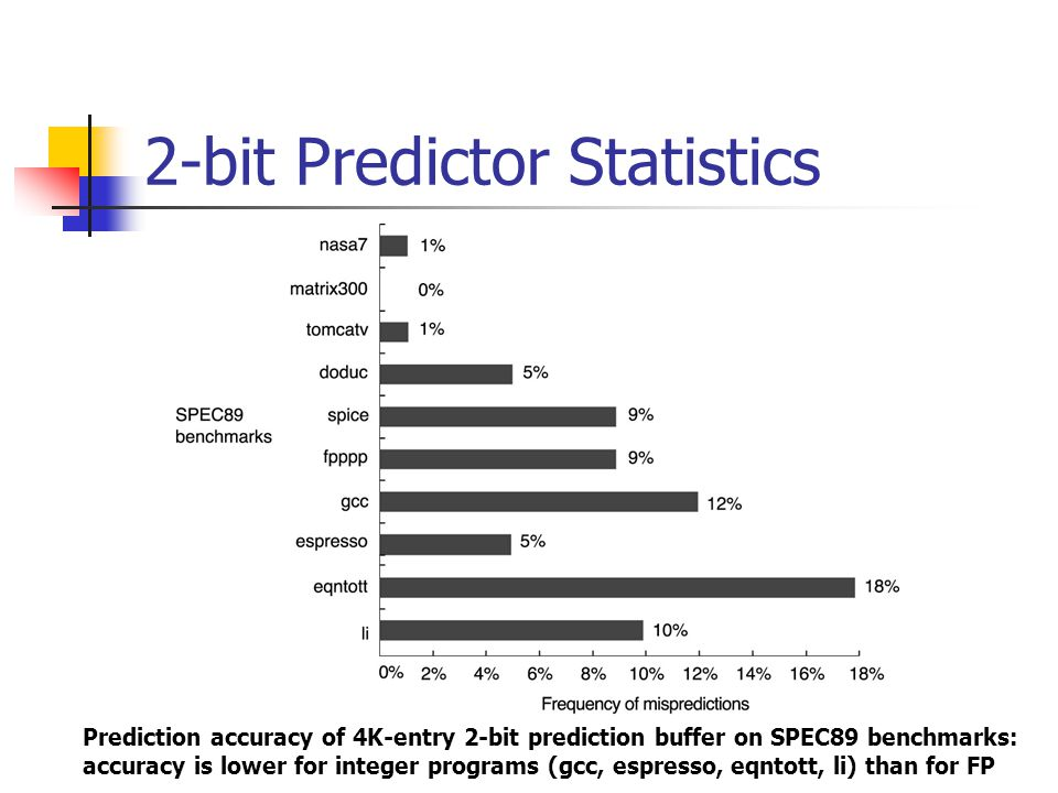 2-bit Predictor Statistics Prediction accuracy of 4K-entry 2-bit prediction buffer on SPEC89 benchmarks: accuracy is lower for integer programs (gcc, espresso, eqntott, li) than for FP