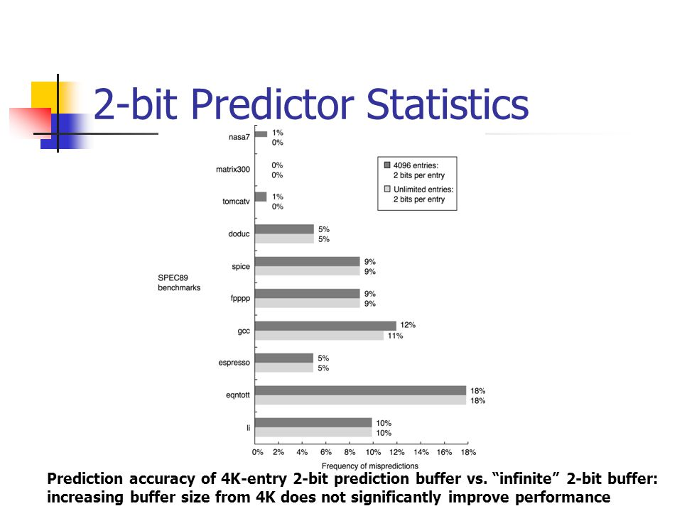2-bit Predictor Statistics Prediction accuracy of 4K-entry 2-bit prediction buffer vs.