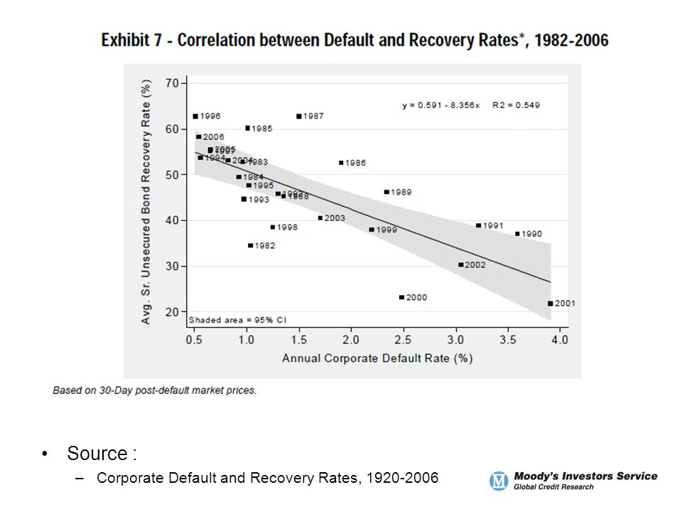 Source : –Corporate Default and Recovery Rates, 1920-2006