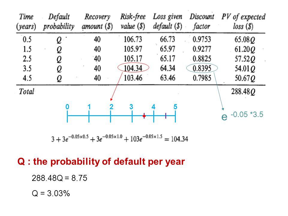 Q : the probability of default per year 288.48Q = 8.75 Q = 3.03% 0 1 2 3 4 5 e -0.05 *3.5