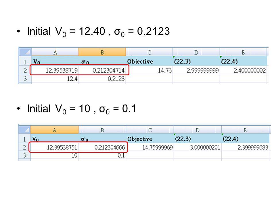 Initial V 0 = 12.40, σ 0 = 0.2123 Initial V 0 = 10, σ 0 = 0.1