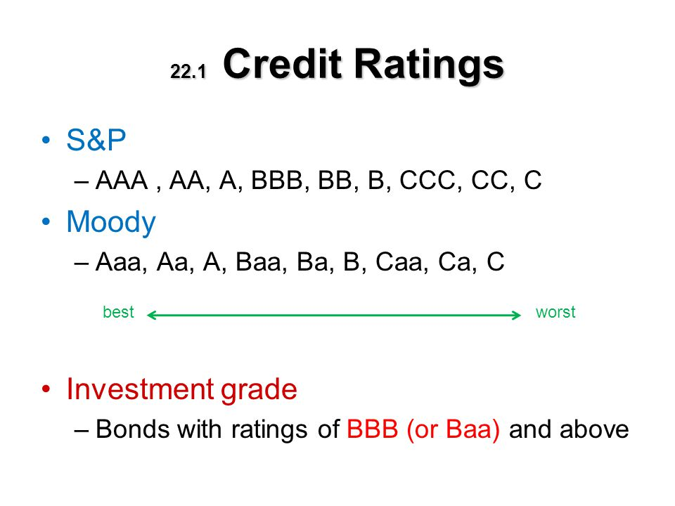 22.1 Credit Ratings S&P –AAA, AA, A, BBB, BB, B, CCC, CC, C Moody –Aaa, Aa, A, Baa, Ba, B, Caa, Ca, C Investment grade –Bonds with ratings of BBB (or
