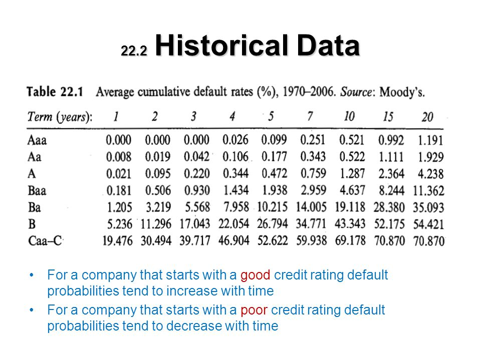Default Intensity The unconditional default probability –the probability of default for a certain time period as seen at time zero 39.717 - 30.494 = 9.223% The default intensity (hazard rate) –the probability of default for a certain time period conditional on no earlier default 100 – 30.494 = 69.506% 0.09223 / 0.69506 = 13.27%