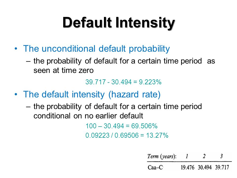 Historical default intensity The probability of the bond surviving for T years is (22.1)