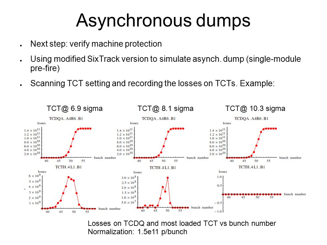 Asynchronous dumps ● Next step: verify machine protection ● Using modified SixTrack version to simulate asynch. dump (single-module pre-fire) ● Scanni