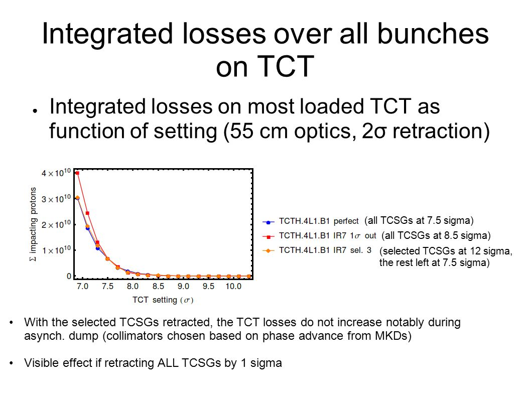 Integrated losses over all bunches on TCT ● Integrated losses on most loaded TCT as function of setting (55 cm optics, 2σ retraction) (selected TCSGs
