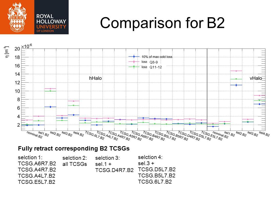 Comparison for B2 selction 1: TCSG.A6R7.B2 TCSG.A4R7.B2 TCSG.A4L7.B2 TCSG.E5L7.B2 selction 2: all TCSGs selction 3: sel.1 + TCSG.D4R7.B2 selction 4: sel.3 + TCSG.D5L7.B2 TCSG.B5L7.B2 TCSG.6L7.B2 Fully retract corresponding B2 TCSGs Q8-9 Q11-12
