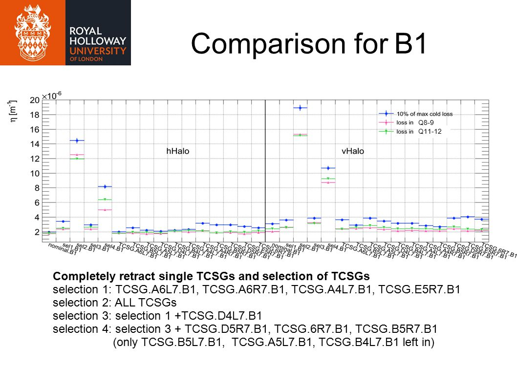 Comparison for B1 Completely retract single TCSGs and selection of TCSGs selection 1: TCSG.A6L7.B1, TCSG.A6R7.B1, TCSG.A4L7.B1, TCSG.E5R7.B1 selection