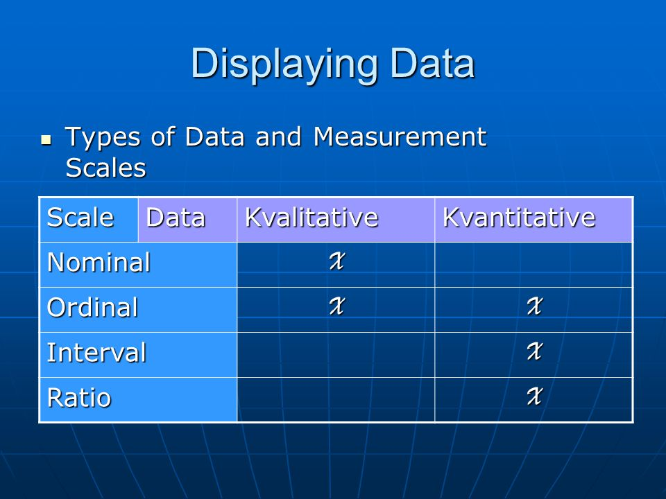Displaying Data Types of Data and Measurement Scales Types of Data and Measurement Scales ScaleDataKvalitativeKvantitative NominalX OrdinalXX Interval
