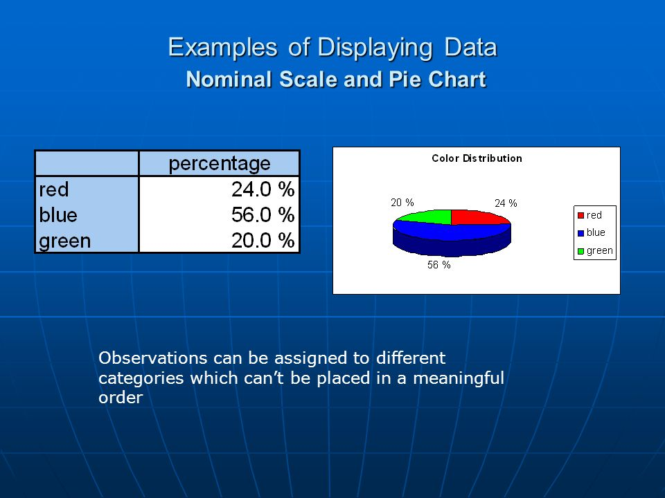 Classification in Excel The frequencies indicate the number of observations in the data array that are more than the upper limit in the previous row but less than or equal to the upper limit in this row Activate the (whole) frequency column and write the formula =FREQUENCY(data;bins) into the first cell.