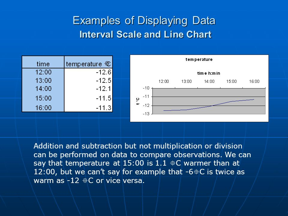 Examples of Displaying Data Interval Scale and Line Chart Addition and subtraction but not multiplication or division can be performed on data to comp