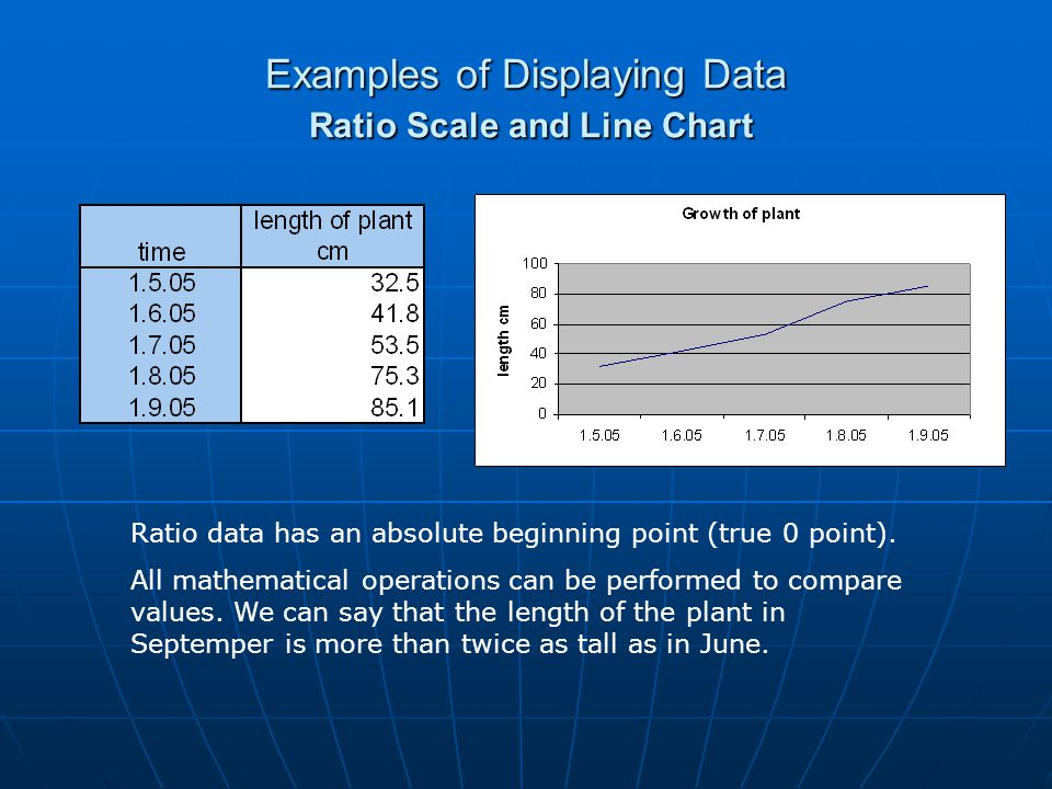 Examples of Displaying Data Ratio Scale and Line Chart Ratio data has an absolute beginning point (true 0 point). All mathematical operations can be p