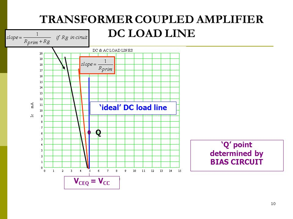 10 TRANSFORMER COUPLED AMPLIFIER DC LOAD LINE 'ideal' DC load line 'Q' point determined by BIAS CIRCUIT V CEQ = V CC Q