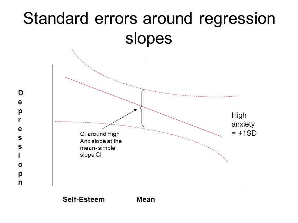 Standard errors around regression slopes DepressiopnDepressiopn Self-Esteem Mean High anxiety = +1SD CI around High Anx slope at the mean- simple slope CI