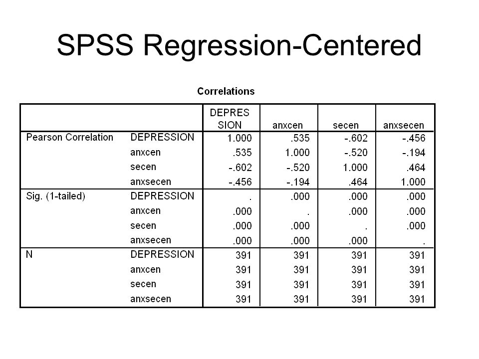 SPSS Regression-Centered