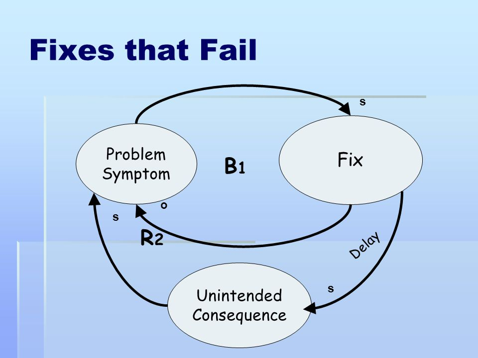 Fixes that Fail Fix Unintended Consequence Problem Symptom B1B1 s s o s R2R2 Delay