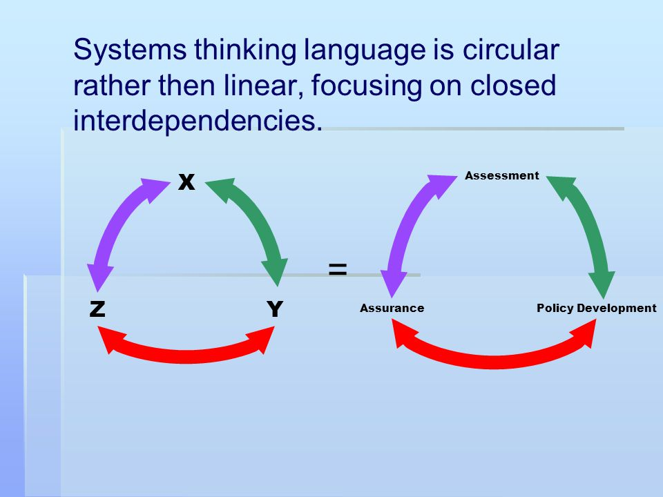 Systems thinking language is circular rather then linear, focusing on closed interdependencies. Y X Z = Policy Development Assessment Assurance