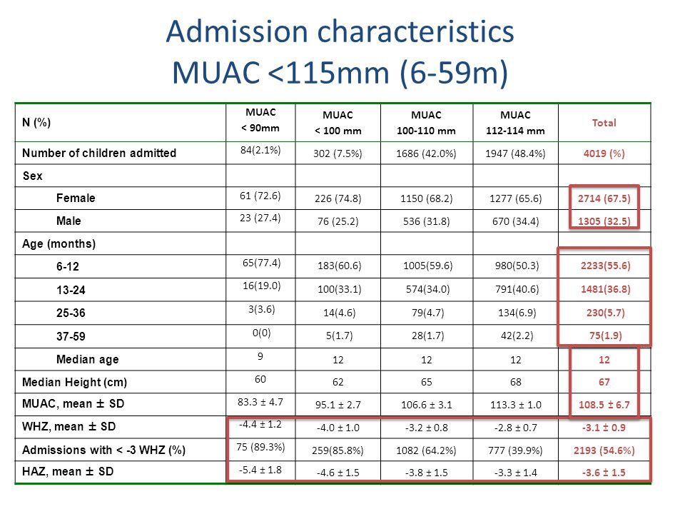 Admission characteristics MUAC <115mm (6-59m) N (%) MUAC < 90mm MUAC < 100 mm MUAC 100-110 mm MUAC 112-114 mm Total Number of children admitted 84(2.1%) 302 (7.5%)1686 (42.0%)1947 (48.4%)4019 (%) Sex Female 61 (72.6) 226 (74.8)1150 (68.2)1277 (65.6)2714 (67.5) Male 23 (27.4) 76 (25.2)536 (31.8)670 (34.4)1305 (32.5) Age (months) 6-12 65(77.4) 183(60.6)1005(59.6)980(50.3)2233(55.6) 13-24 16(19.0) 100(33.1)574(34.0)791(40.6)1481(36.8) 25-36 3(3.6) 14(4.6)79(4.7)134(6.9)230(5.7) 37-59 0(0) 5(1.7)28(1.7)42(2.2)75(1.9) Median age 9 12 Median Height (cm) 60 62656867 MUAC, mean ± SD 83.3 ± 4.7 95.1 ± 2.7106.6 ± 3.1113.3 ± 1.0108.5 ± 6.7 WHZ, mean ± SD -4.4 ± 1.2 -4.0 ± 1.0-3.2 ± 0.8-2.8 ± 0.7-3.1 ± 0.9 Admissions with < -3 WHZ (%) 75 (89.3%) 259(85.8%)1082 (64.2%)777 (39.9%)2193 (54.6%) HAZ, mean ± SD -5.4 ± 1.8 -4.6 ± 1.5-3.8 ± 1.5-3.3 ± 1.4-3.6 ± 1.5