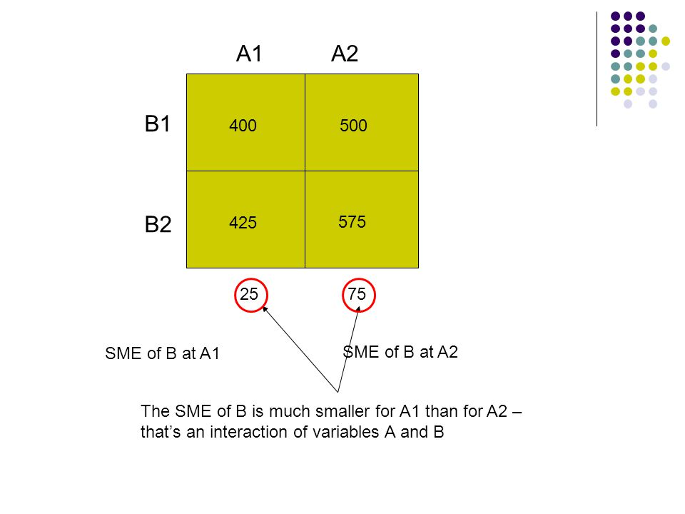 400 425 500 575 A2 B1 B2 A1 25 75 The SME of B is much smaller for A1 than for A2 – that's an interaction of variables A and B SME of B at A1 SME of B at A2