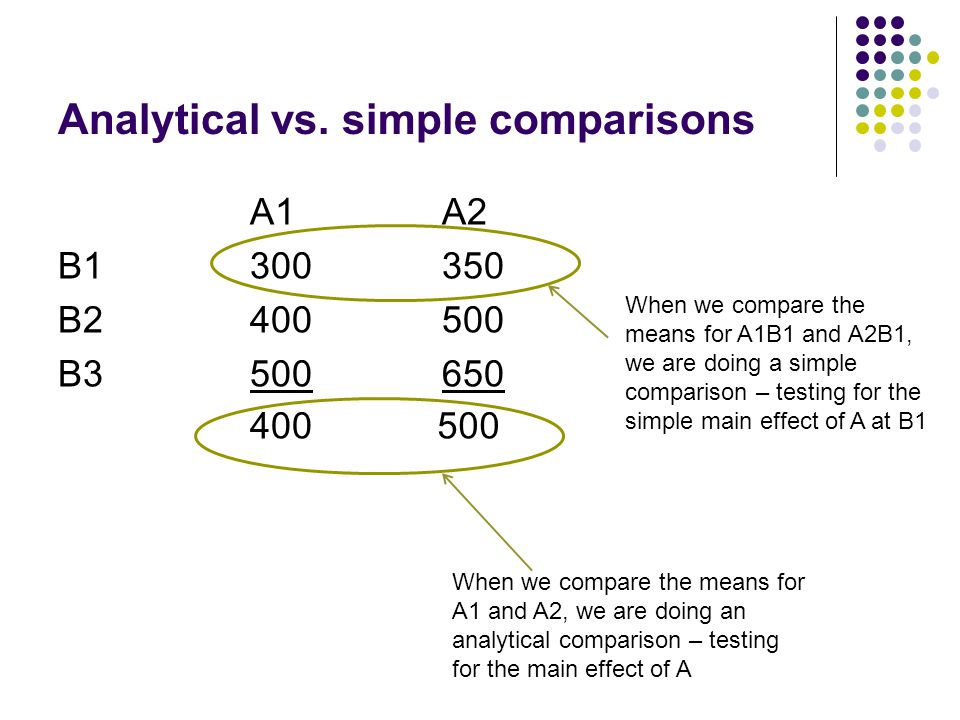 Analytical vs.