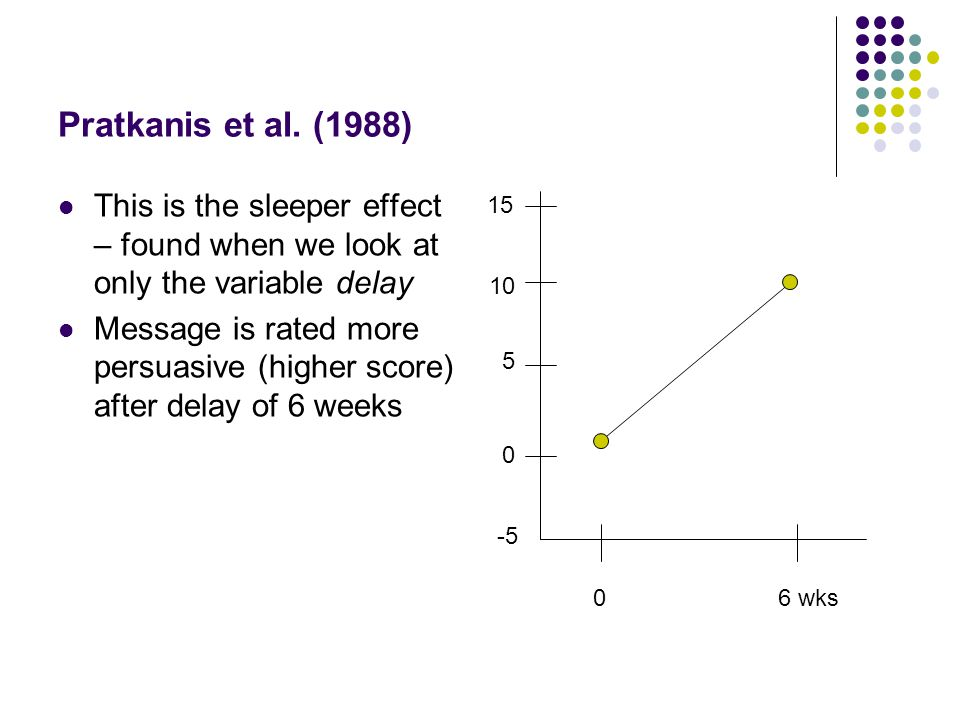 Pratkanis et al. (1988) This is the sleeper effect – found when we look at only the variable delay Message is rated more persuasive (higher score) aft