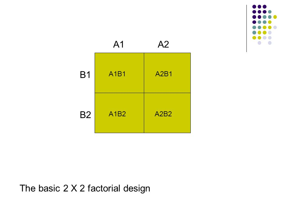 The basic 2 X 2 factorial design A1B1 A1B2 A2B1 A2B2 A1 B1 B2 A2