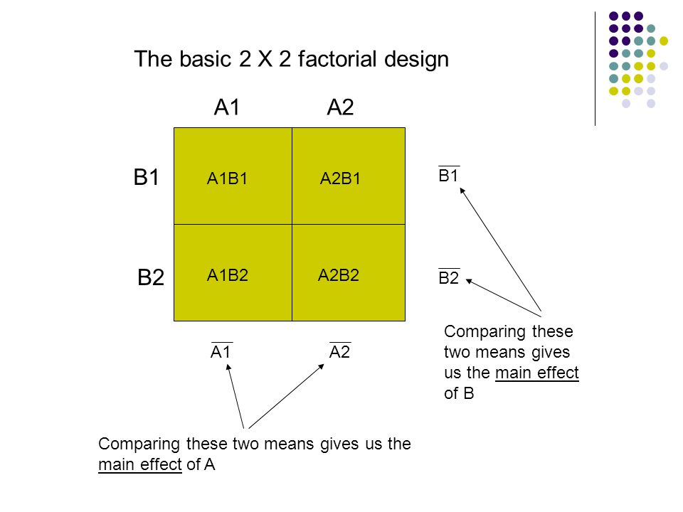 The basic 2 X 2 factorial design A1A2 Comparing these two means gives us the main effect of A B1 B2 Comparing these two means gives us the main effect of B A1B1 A1B2 A2B1 A2B2 A1 B1 B2 A2