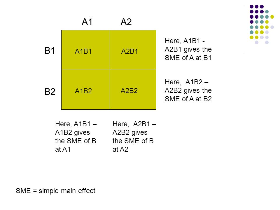 A1B1 A1B2 A2B1 A2B2 A2 B1 Here, A1B1 – A1B2 gives the SME of B at A1 Here, A2B1 – A2B2 gives the SME of B at A2 Here, A1B1 - A2B1 gives the SME of A at B1 Here, A1B2 – A2B2 gives the SME of A at B2 SME = simple main effect B2 A1