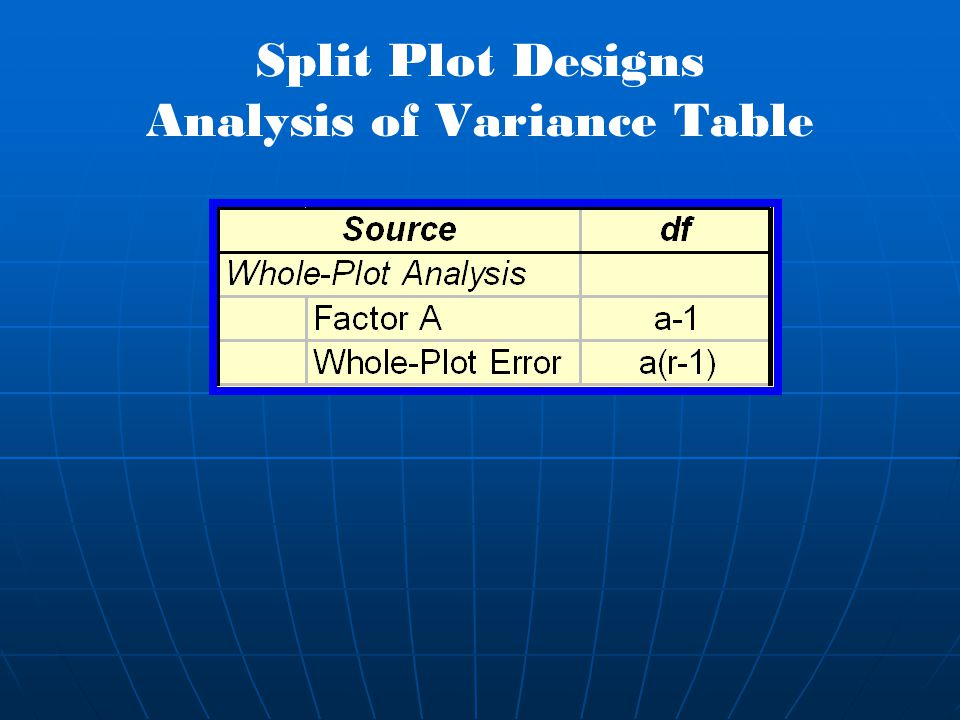 Split Plot Designs Analysis of Variance Table