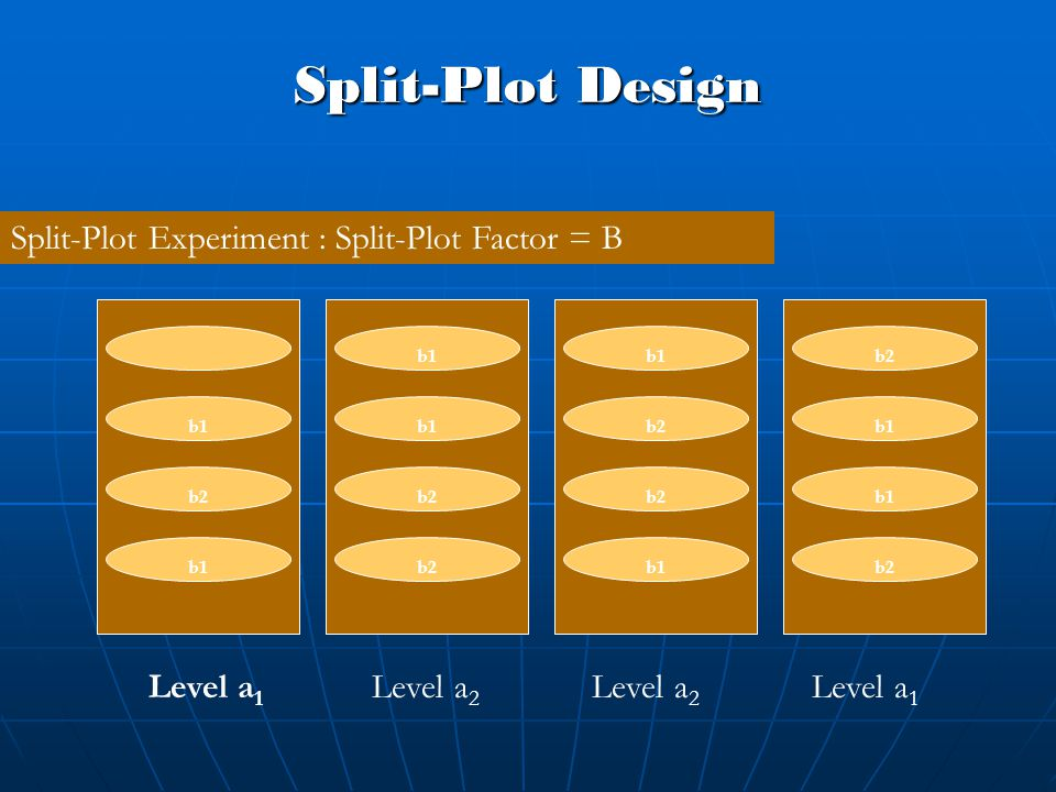 Split-Plot Design Split-Plot Experiment : Split-Plot Factor = B Level a 1 Level a 2 Level a 1 b1 b2 b1 b2 b1 b2 b1 b2 b1 b2