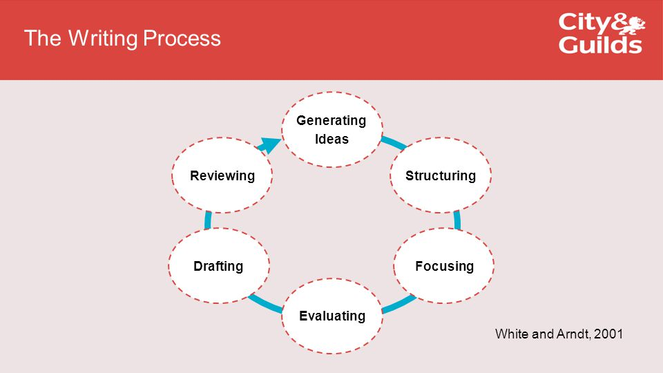The Writing Process Reviewing Generating Ideas Structuring Focusing Evaluating Drafting White and Arndt, 2001