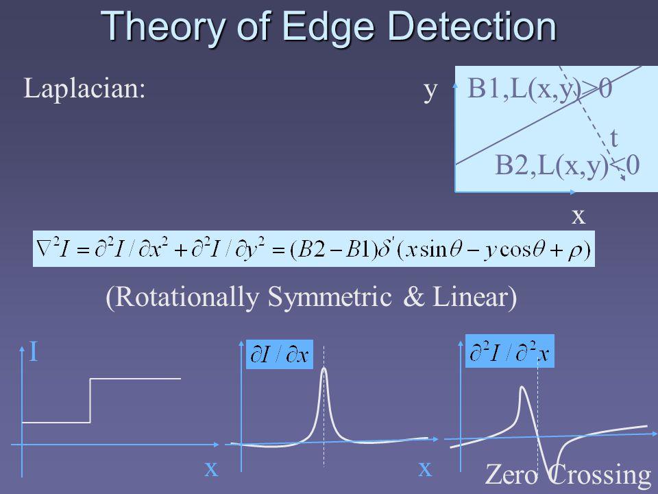 Theory of Edge Detection x yB1,L(x,y)>0 B2,L(x,y)<0 t Laplacian: (Rotationally Symmetric & Linear) I xx Zero Crossing