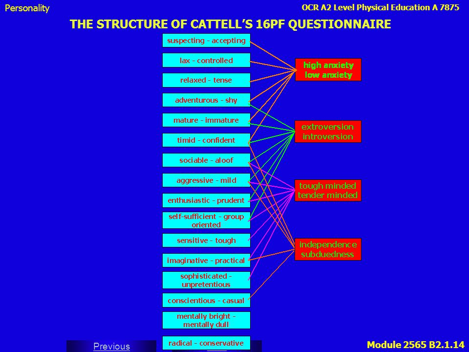 OCR A2 Level Physical Education A 7875 Next Previous Module 2565 B2.1.14 THE STRUCTURE OF CATTELL'S 16PF QUESTIONNAIRE Personality