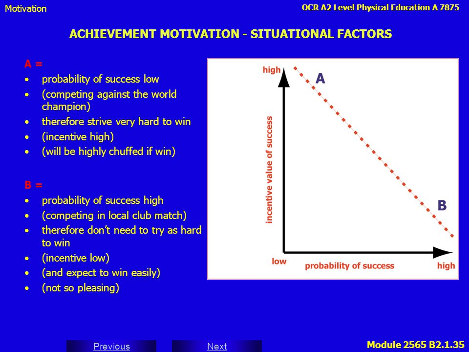OCR A2 Level Physical Education A 7875 Next Previous Module 2565 B2.1.35 ACHIEVEMENT MOTIVATION - SITUATIONAL FACTORS A = probability of success low (